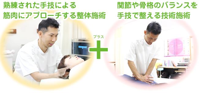一般的な整体・整骨院の筋肉と骨格にアプローチする施術+経絡を活用し、生体の流れ(脳脊髄液・血液・リンパ・ホルモンなど)をよくする施術